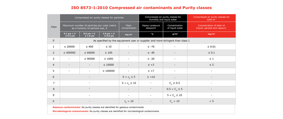 Table of contaminants and purity classes