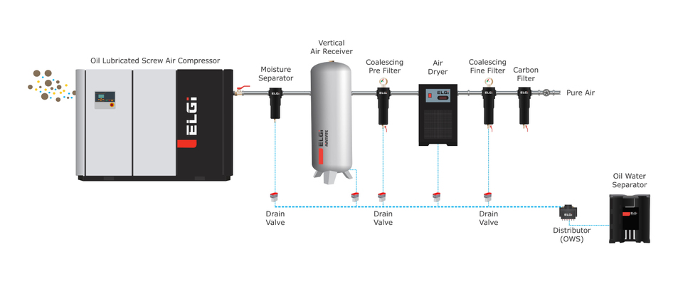 The layout of an ELGi air compressor system with ELGi filters and dryers and other accessories to remove contaminants from compressed air